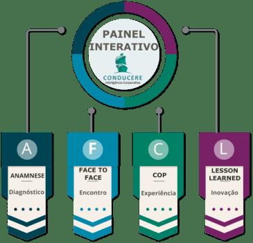 Investir em aprendizagem com o Painel Interativo da Conducere