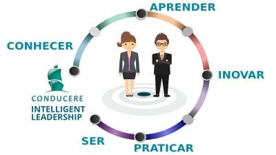 Intelligent Leadership -realize boas obras líder inteligente