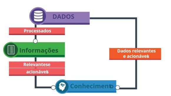 Promover o conhecimento: Dados ->Inoformações -> Conhecimento