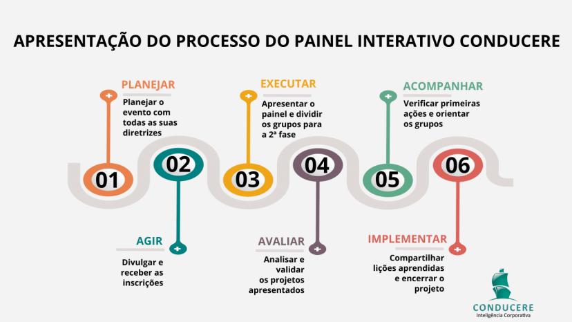 Processo do Painel Interativo Conducere