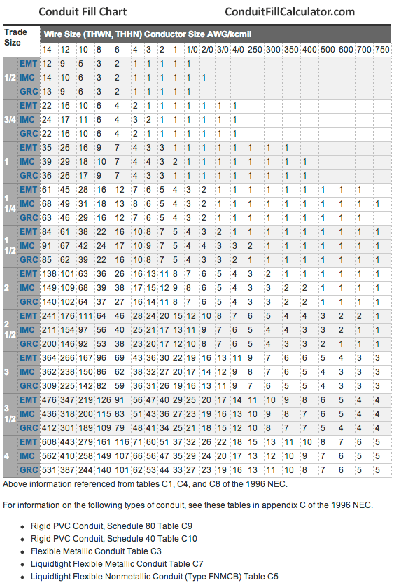 Romex Conduit Fill Chart : romex, conduit, chart, Conduit, Chart