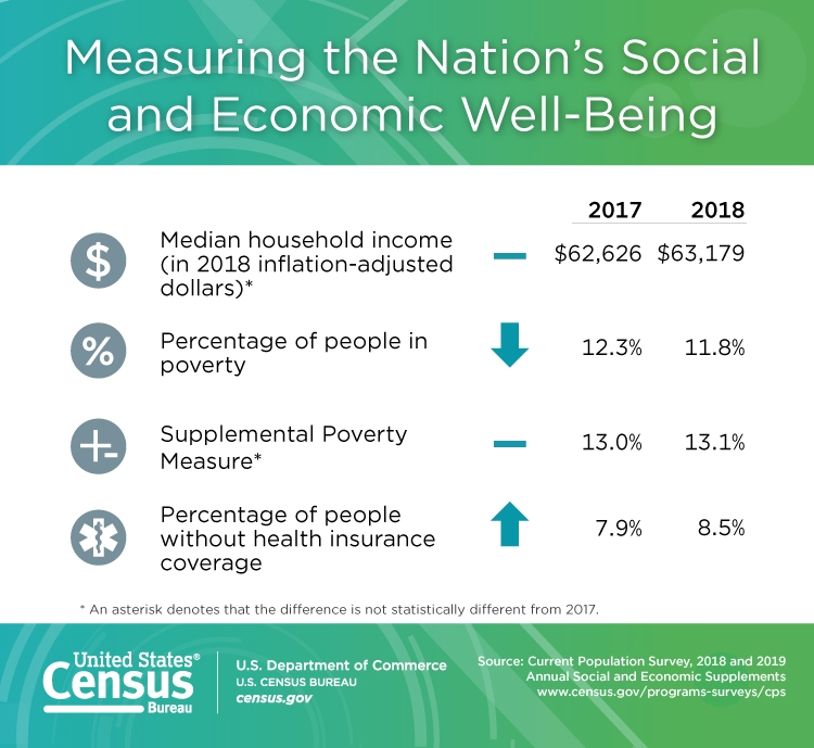 U.S. Census: Median Household Income Stayed Flat in 2018