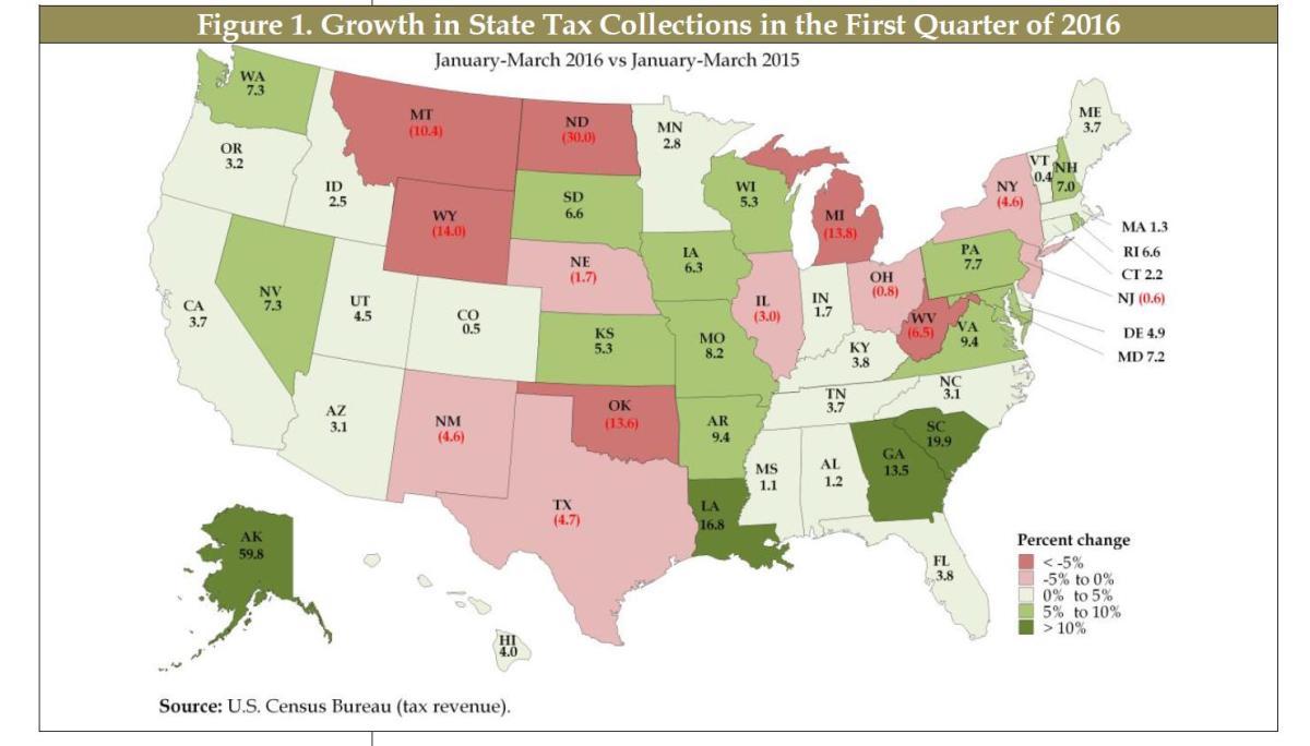 state-tax-revenues-1st-qtr-2016