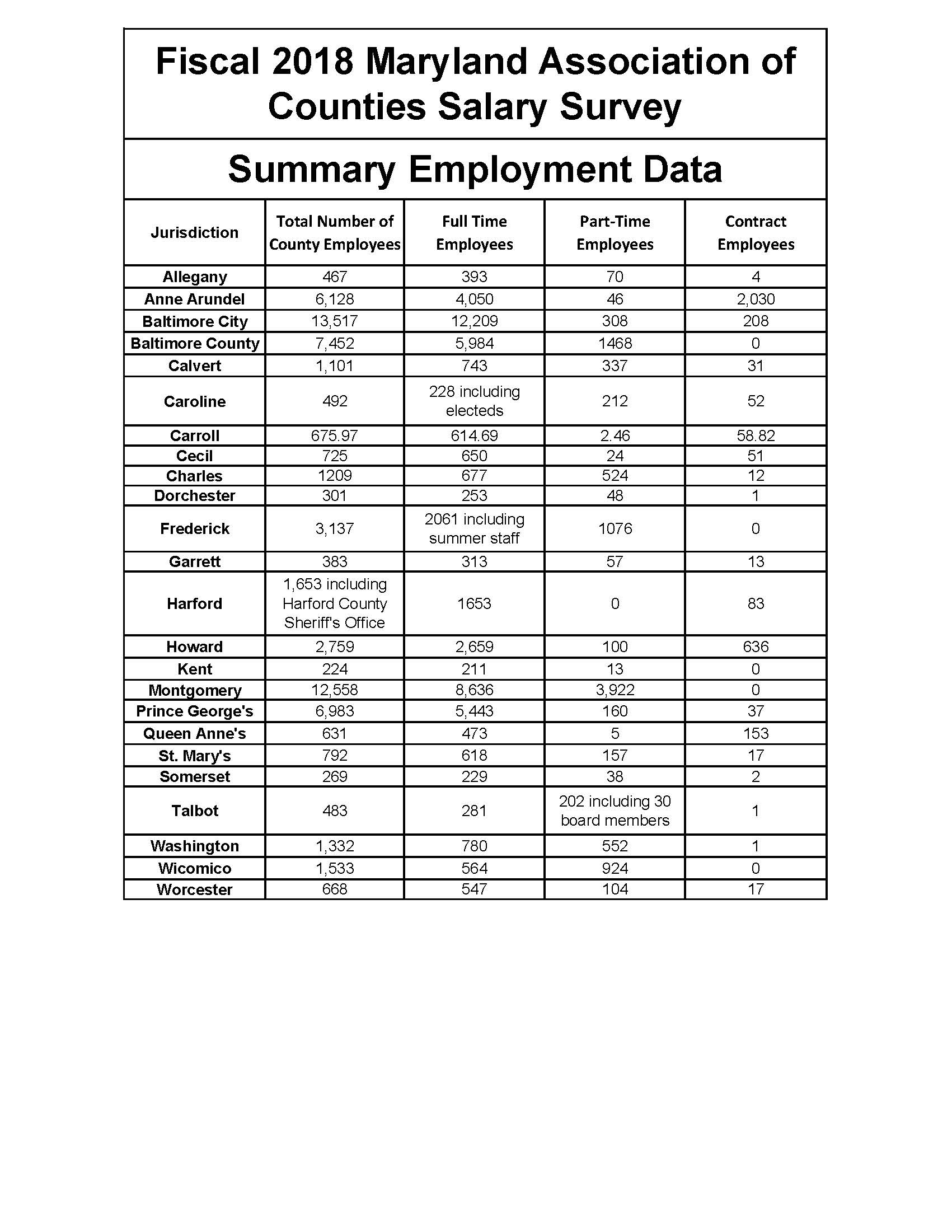 Fiscal 2018 Summary Employment Data from Maryland's ...