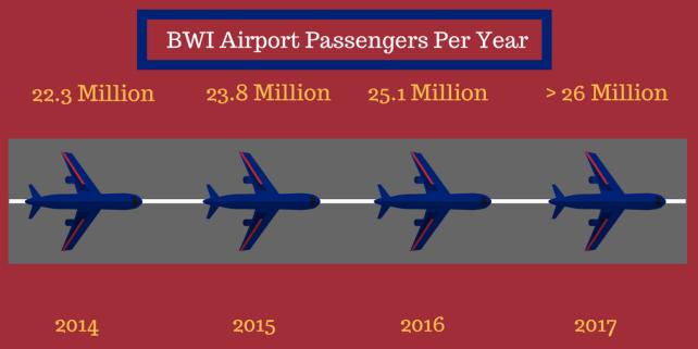 BWI Airport Passengers Per Year