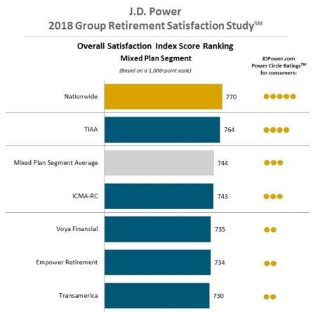 J.D. Power Nationwide Study