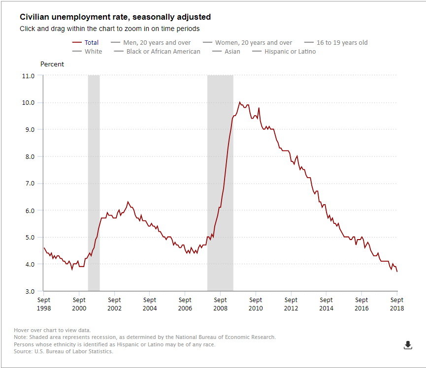 Unemployment Falls Nationwide