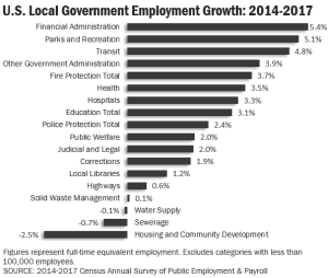 Finance Employees Are Fastest Growing Segment of Local Government Workforce