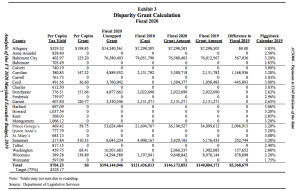 DLS: Fully Fund Disparity Grant Formula