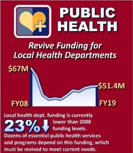 Revive Local Health Funding Today for a Better Tomorrow