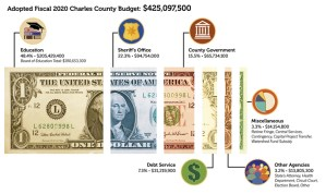 Charles County Budget Enhances Core Services, Invests in Community Priorities