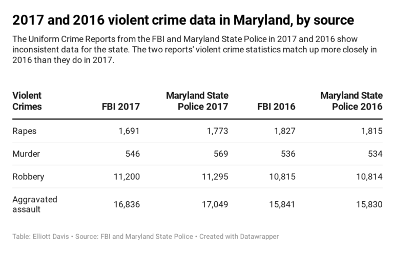 Mismatched Crime Data Yields Unclear Priorities