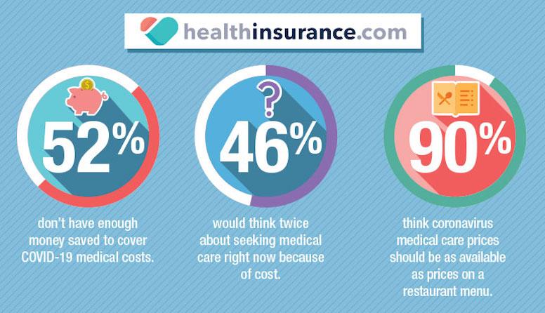 Survey Shows Many Still Unaware of Telemedicine