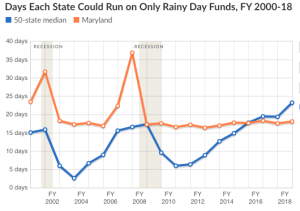 States Are Using Budget Surpluses to Shore Up Rainy Day Funds