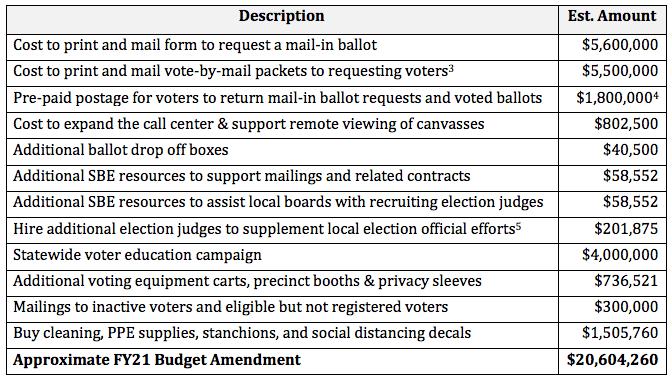 State Board Seeks Additional $20M for Nov Election