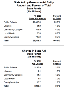 DLS Fiscal Briefing: The Big Picture on State Budget, Revenues, and Aid
