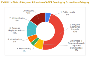 State Releases ARPA Recovery Plan Performance Report