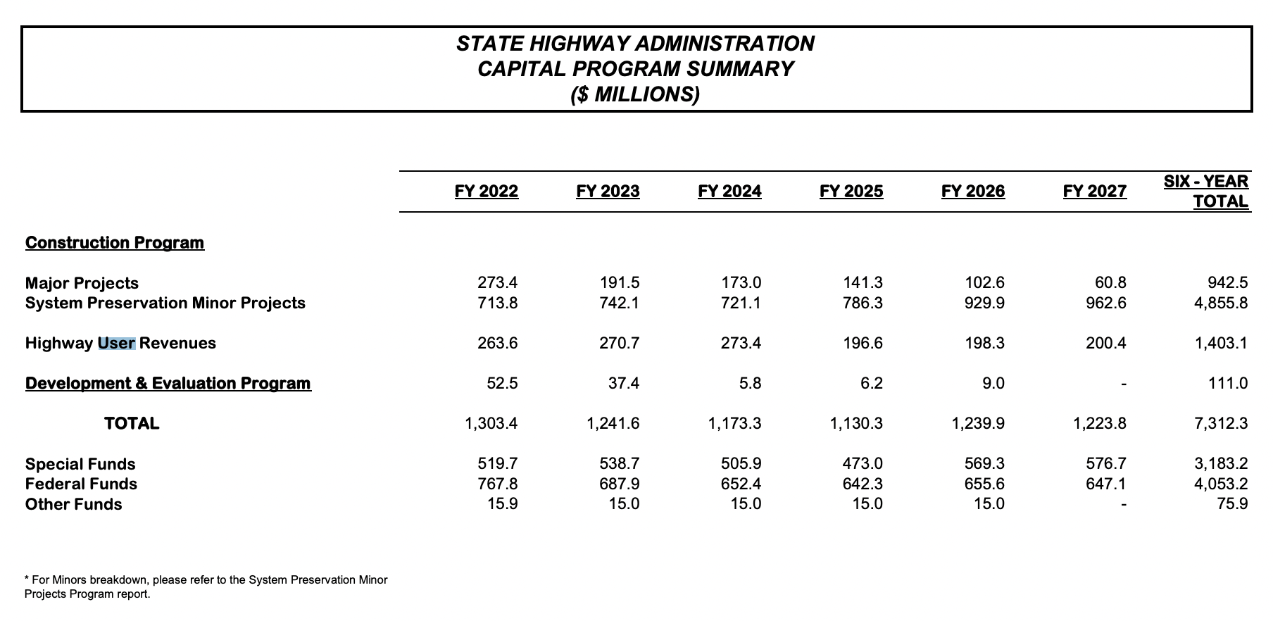 """MDOT Releases Draft Six-Year Capital Budget, HUR """"Cliff Effect"""" Looms"""