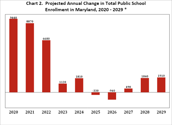 Department of Planning Announces School Enrollment Projections, Large Enrollment Boost Expected
