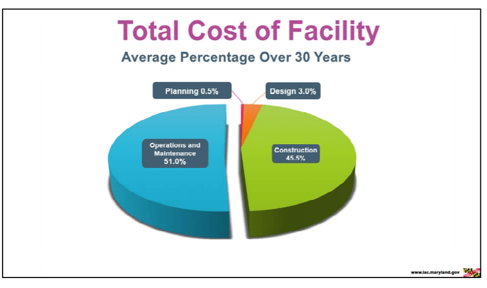 Build New or Maintain? Total Cost of School Facilities Explained