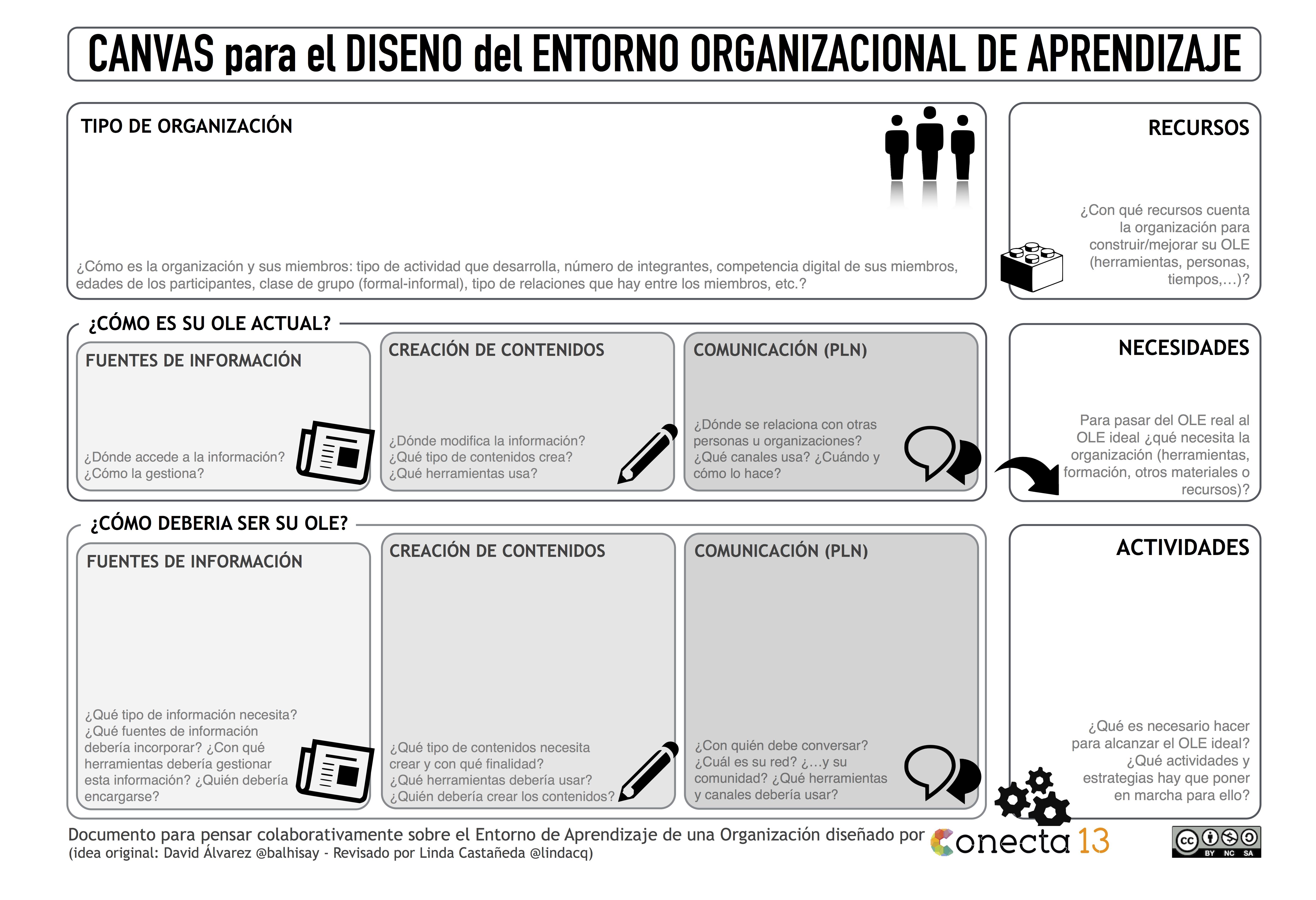 CANVAS para el Diseño del Entorno de Aprendizaje de una Organización ...