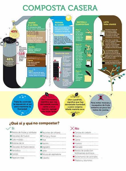 Cómo se prepara el abono orgánico