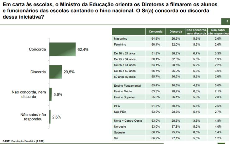 Paraná Pesquisas: Maioria concorda com hino nacional nas escolas 17