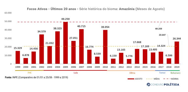 EXCLUSIVO: Análise dos dados históricos dos últimos 20 anos da Amazônia 25