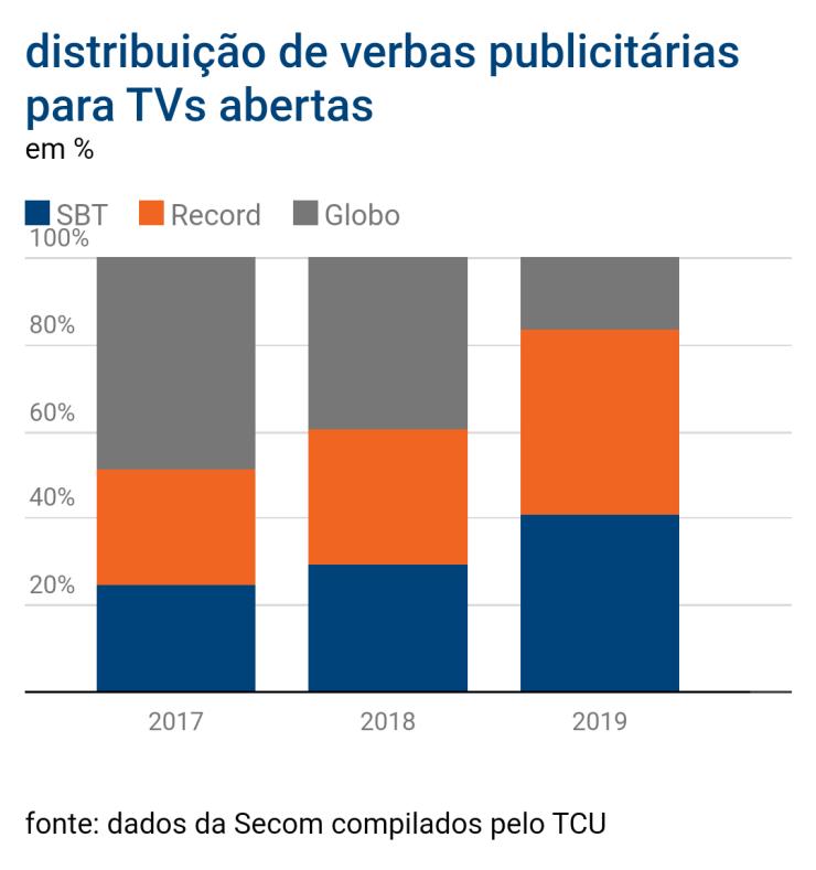Bolsonaro realiza corte histórico em verbas de publicidade da Globo; veja os números 22