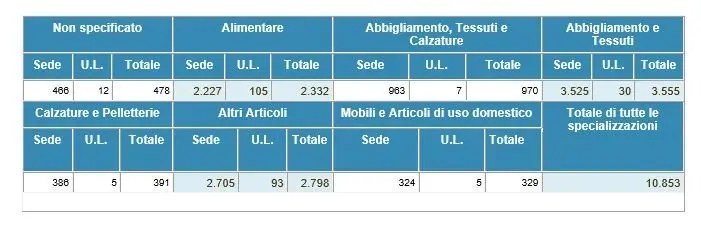 Dati commercio ambulante Veneto 2015   Confesercenti Venezia
