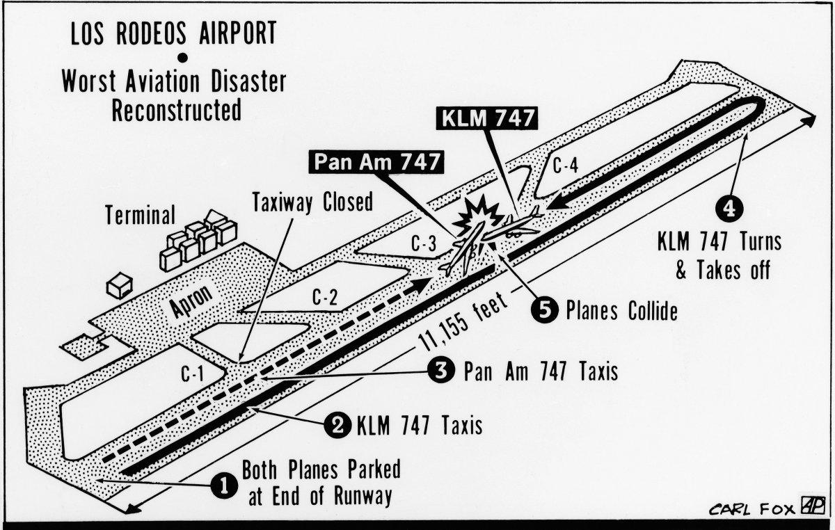 teneife disaster diagram