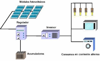 Placas solares fotovoltaicas sistema autnomo para tu