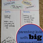 Parenting Kids with BIG Personalities … a Visual Tool
