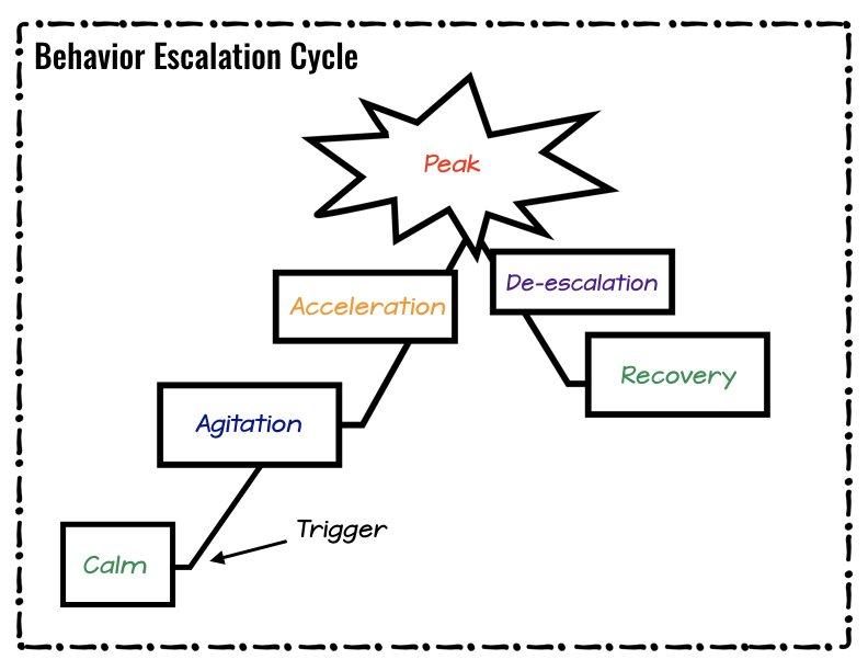 De-Escalate Anger & Conflict With Wisdom & Mindset- Noll