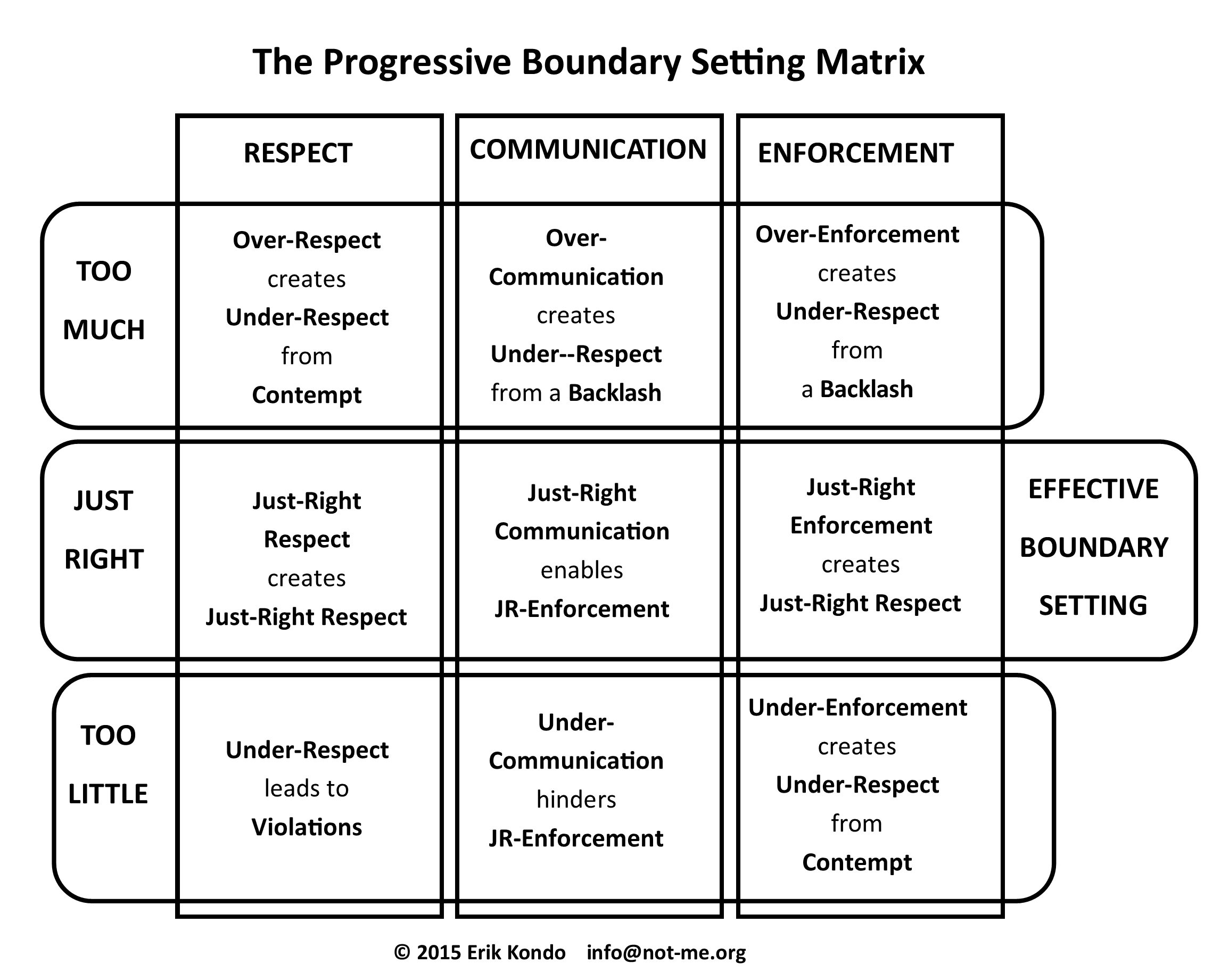 Contolling Chaos And Mayhem With The Progressive Boundary