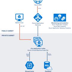 Dmz Architecture Diagram Two Way Usb Connector Azure で Jira Data Center を利用する アトラシアン製品ドキュメント