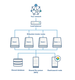 a remote elasticsearch node with a single connection to the bitbucket application nodes  [ 1880 x 1724 Pixel ]