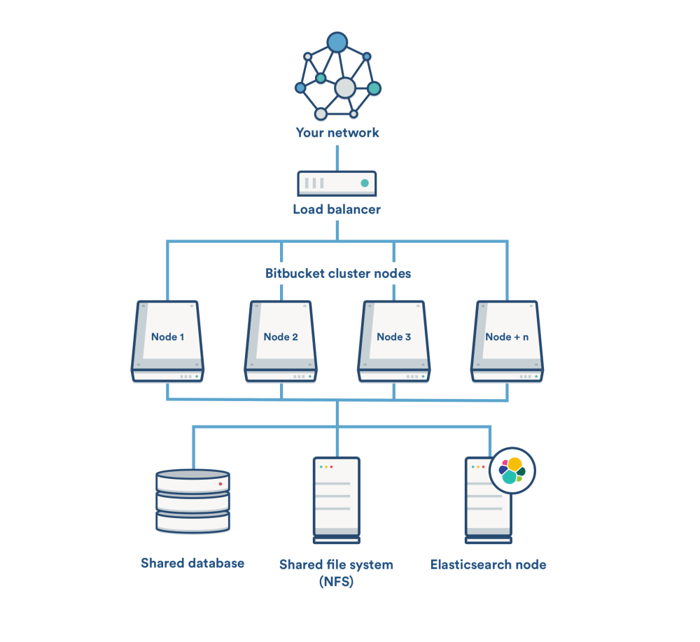 medium resolution of a remote elasticsearch node with a single connection to the bitbucket application nodes