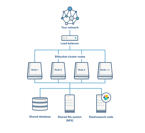 small resolution of a remote elasticsearch node with a single connection to the bitbucket application nodes