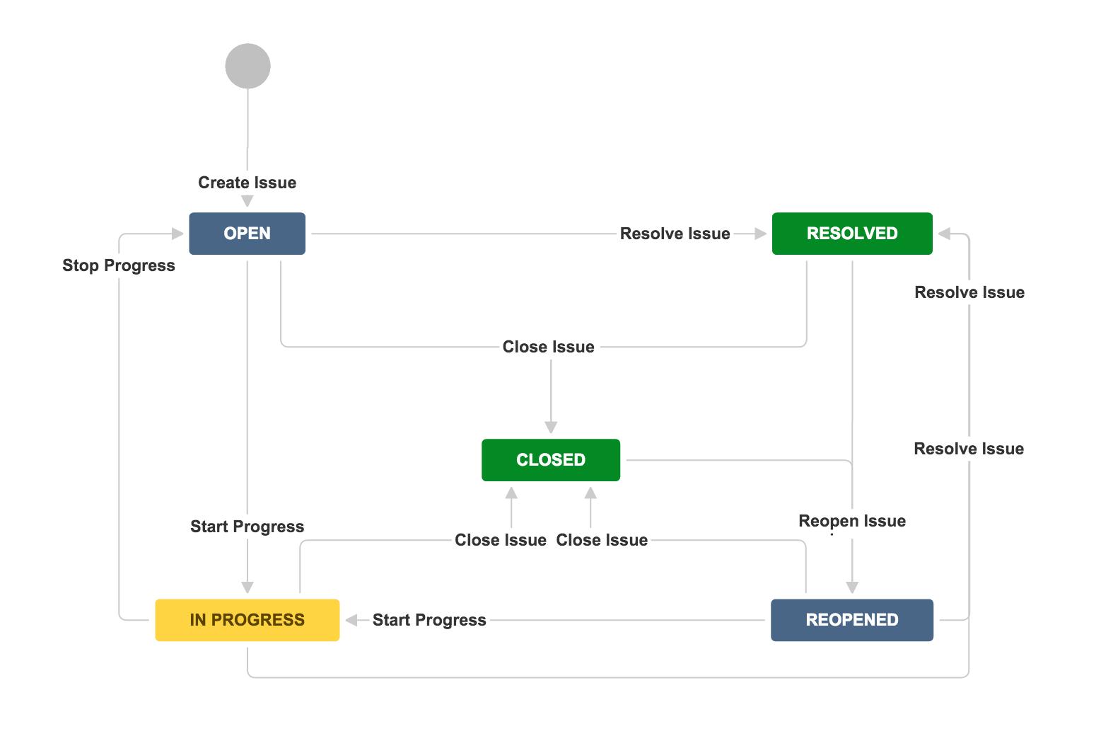 JIRA Software  Configuring workflows  Atlassian