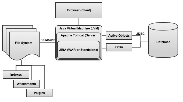 jvm architecture diagram electrical wiring software troubleshooting performance problems - jira knowledge base atlassian documentation
