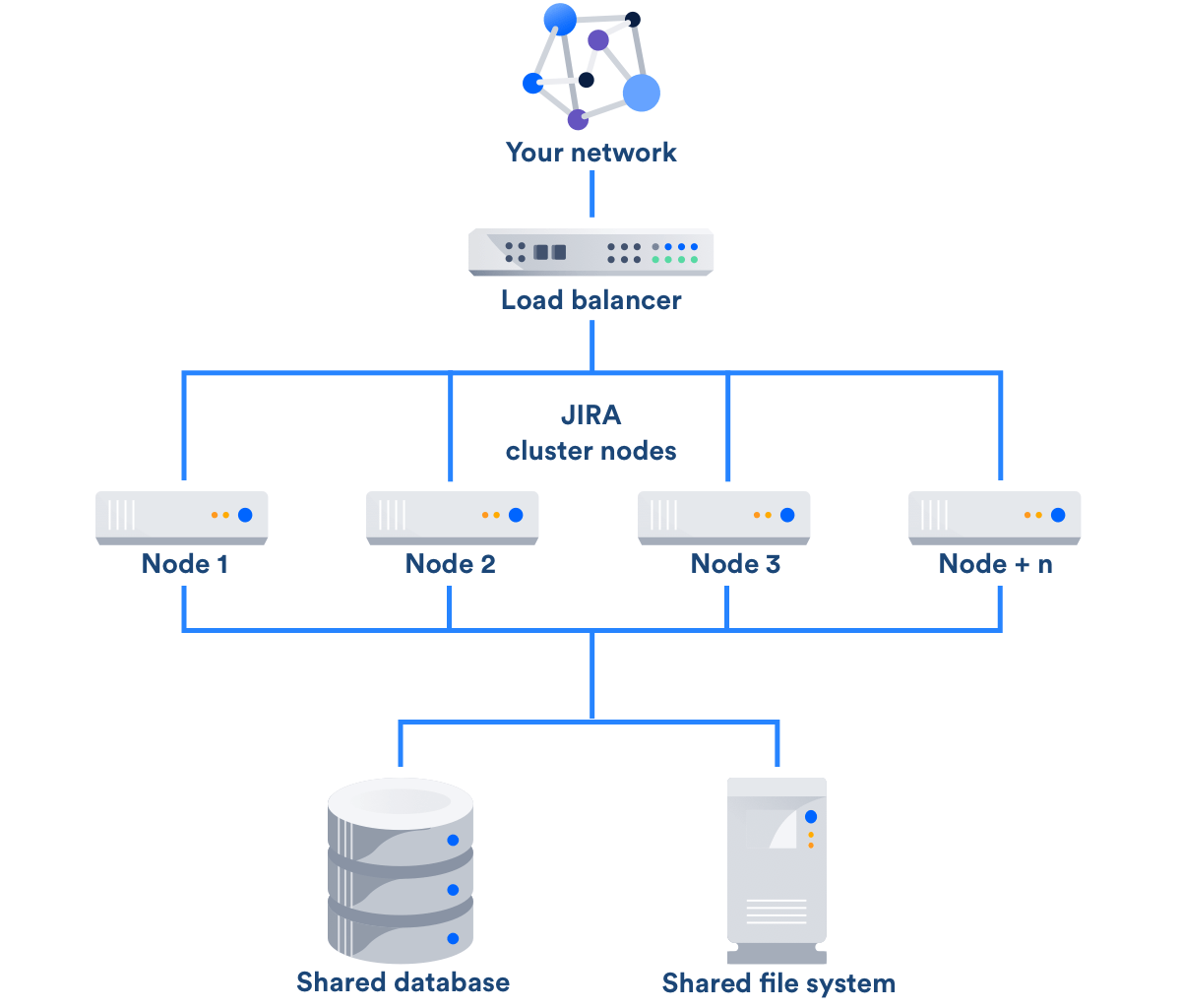 high level network topology diagram 3 wire microphone wiring jira data center - atlassian documentation