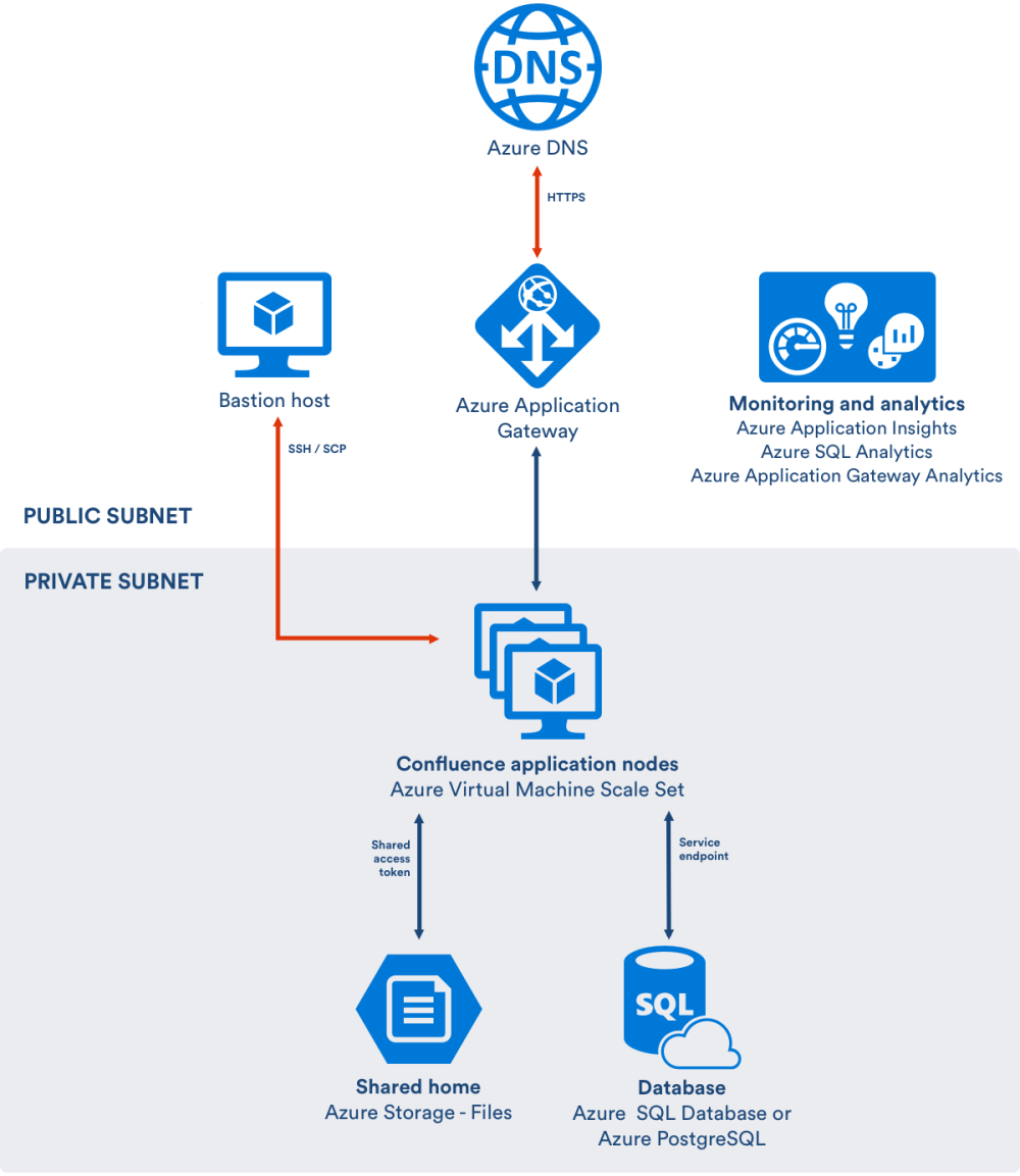 medium resolution of here s an architectural overview of what you ll get when deploying confluence data center using the template