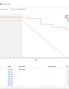 Burndown chart also atlassian documentation rh confluencelassian