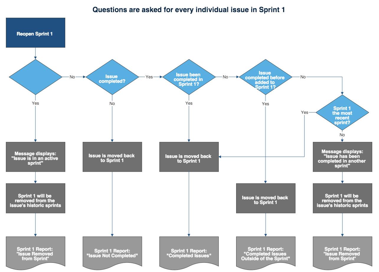 software release process flow diagram circular arrow 3 reopening a sprint atlassian documentation