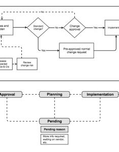 Change management process also atlassian documentation rh confluencelassian