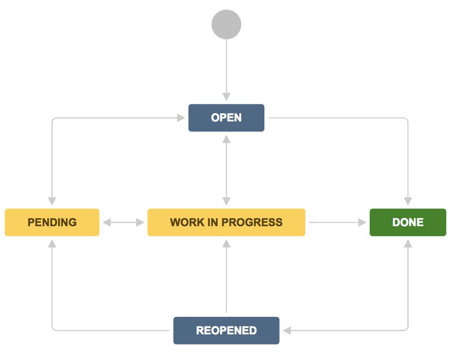 Customize JIRA Service Desks bug report workflow