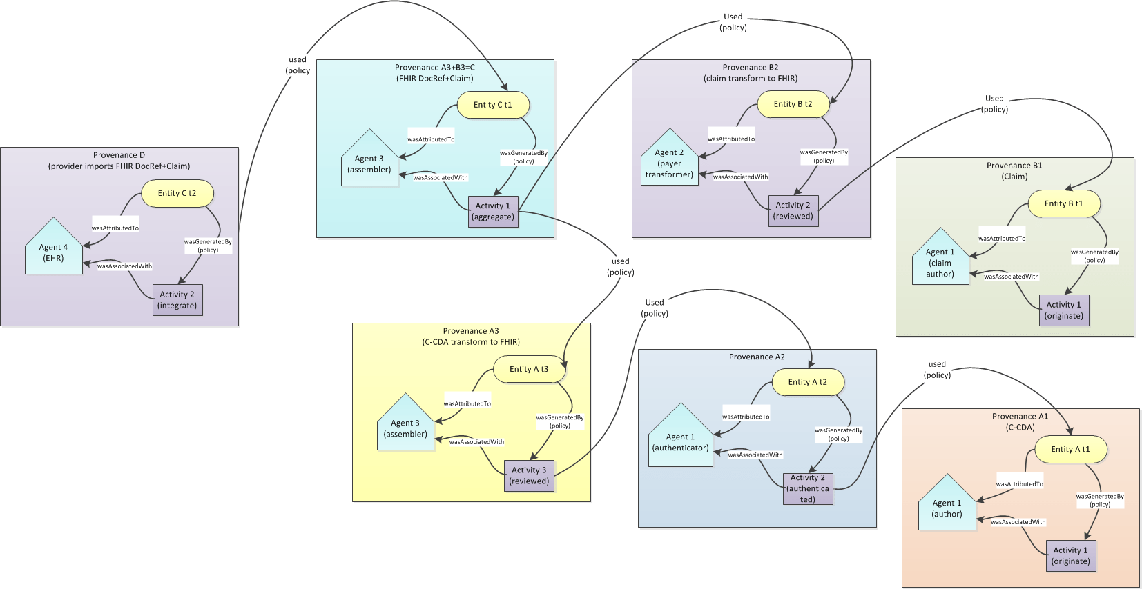 small resolution of prov chaining diagrams