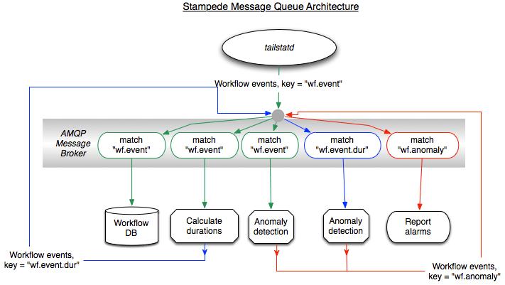 Message Queue Architecture  STAMPEDE  Pegasus Workflow Management System
