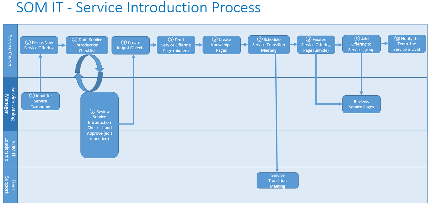 hight resolution of service introduction flow chart with roles